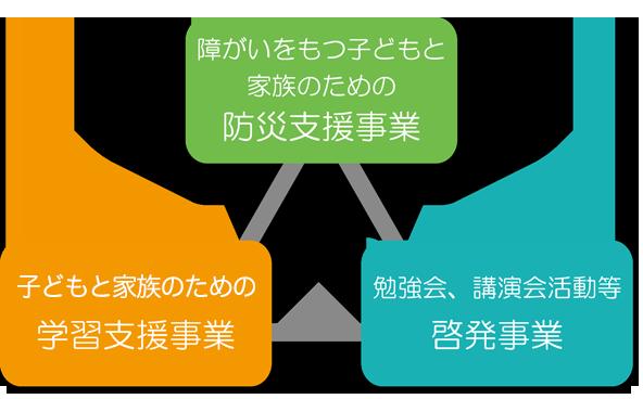 3つのプロジェクト